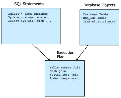 Oracle SQL Time-series Tuning