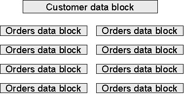 Reduce I/O with Oracle cluster tables