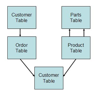 Inside oracle cubes for 3nf table design