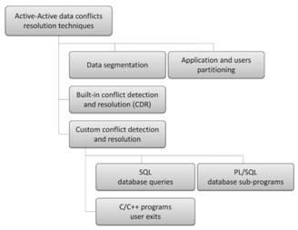 Goldengate Data Conflict Resolution Roadmap
