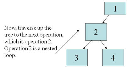 Sequence of steps in oracle SQL explain plan