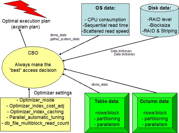 Oracle dbms_stats tips