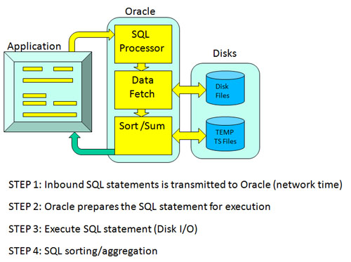 Oracle response time components