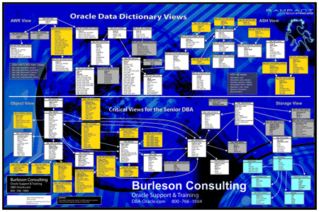 10g Data Dictionary Poster